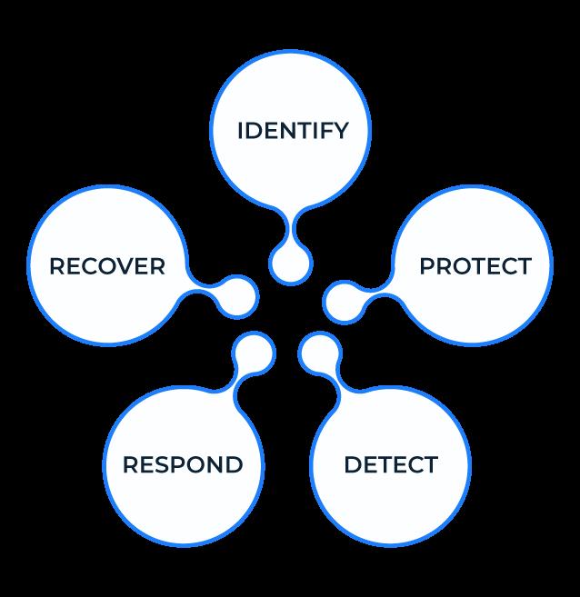 IT-Security-flow-chart